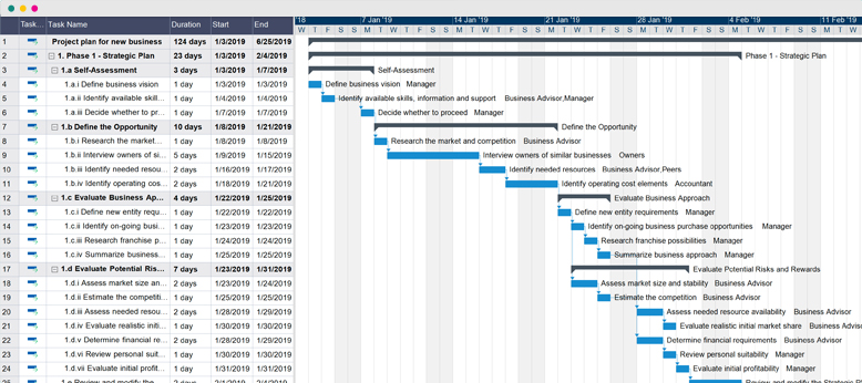 Project Plan For New Business - Gantt Chart Example