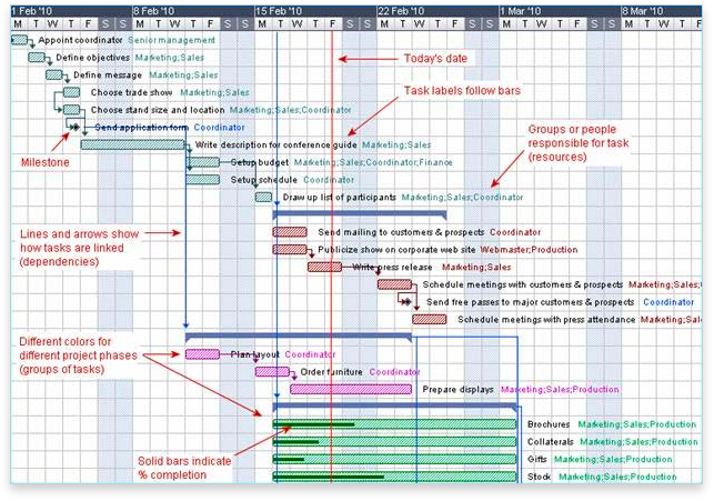 gantt chart for production planning