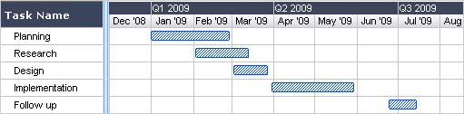What is a gantt chart gantt chart software information and history gantt chart schedule ccuart Images